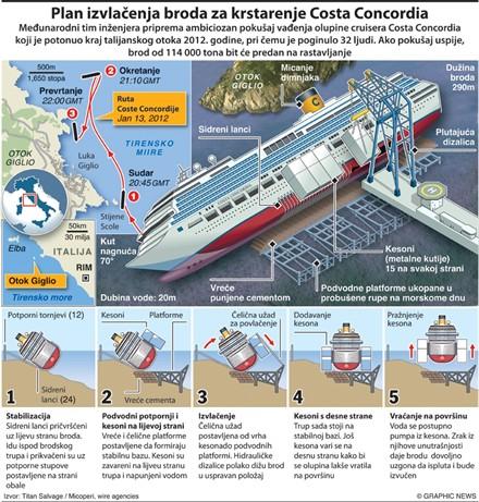 Costa Concordio Infografika 1000px