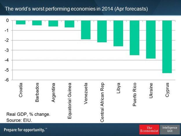 najgoreekonomije theeconomist