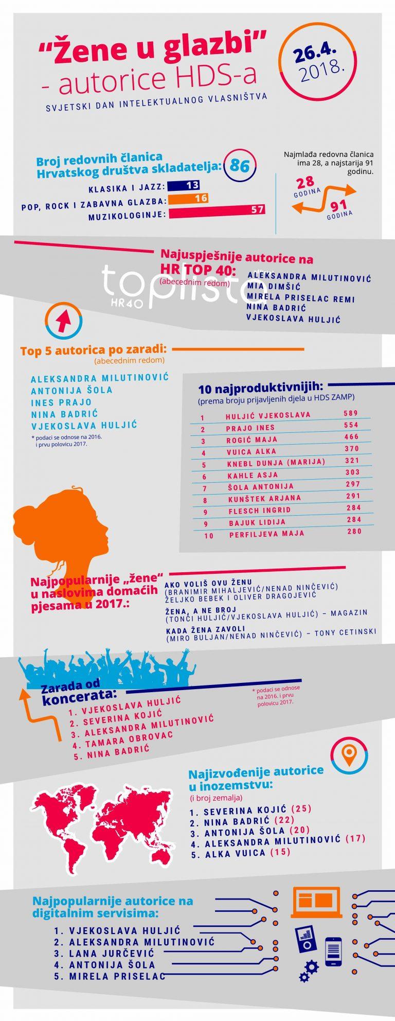 Uspješne autorice: Vjekoslava Huljić najproduktivnija, Severina najpopularnija u inozemstvu