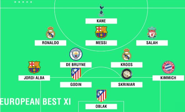 momčad sezone: Po dva igrača Barcelone, Reala i Atletica i jedan Intera