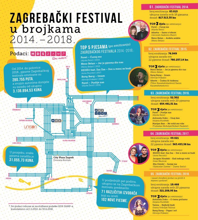 Pet godina Zagrebačkog festivala u brojkama HDS ZAMP-a (INFOGRAFIKA)